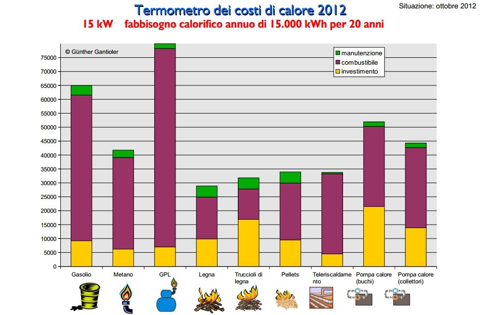 Comparazione sistemi di riscaldamento la casa ecologica - Sistemi di riscaldamento casa ...