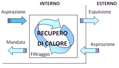 Impianti di ventilazione meccanica controllata o vmc - Ventilazione recupero calore ...